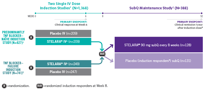 STELARA® (ustekinumab) Open-label Long-term Extension Clinical Trial Study Design